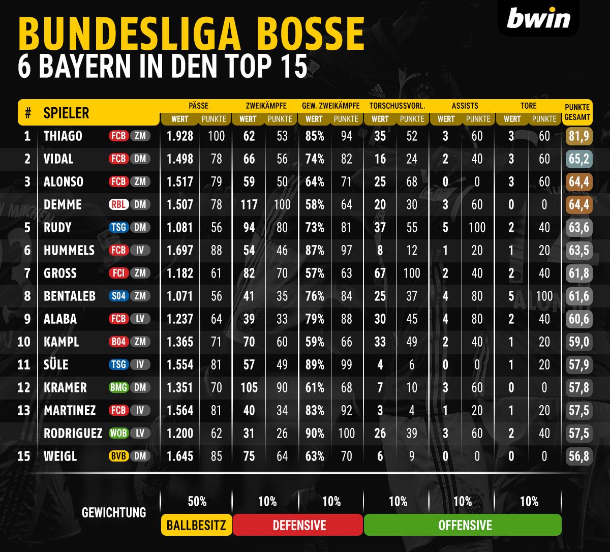 bwin_bl_boss_tabelle