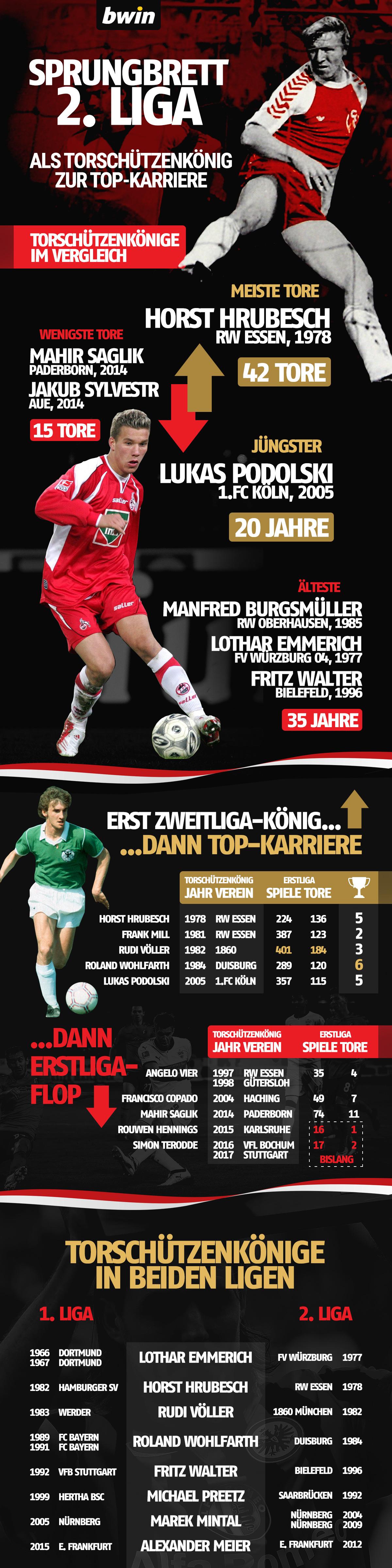 Torschützenkönig 2 Bundesliga