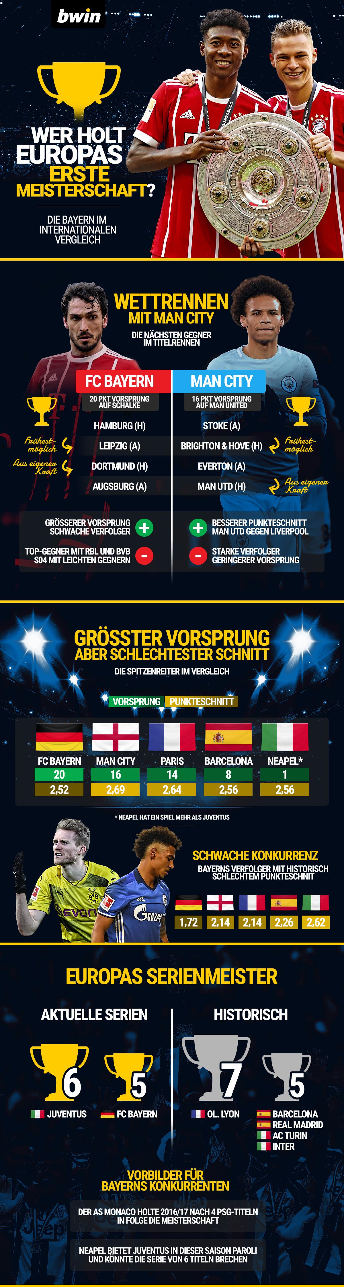 Bwin Europameister