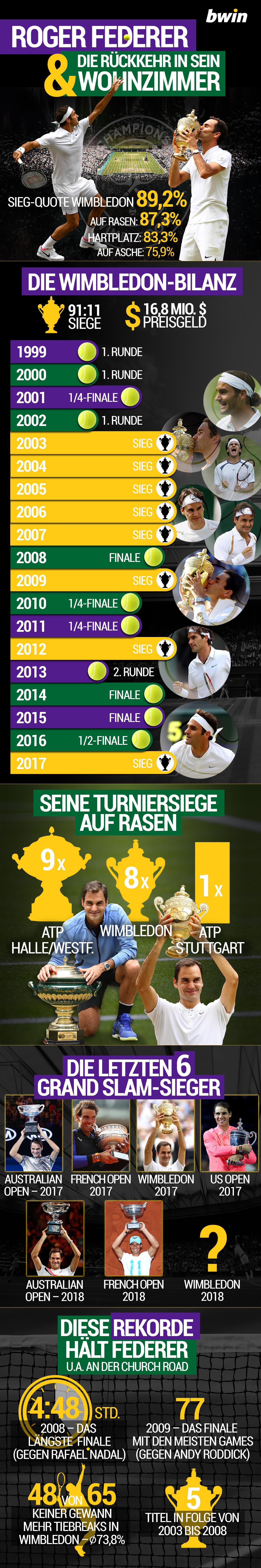 Roger Federer in Wimbledon, Infografik, bwin
