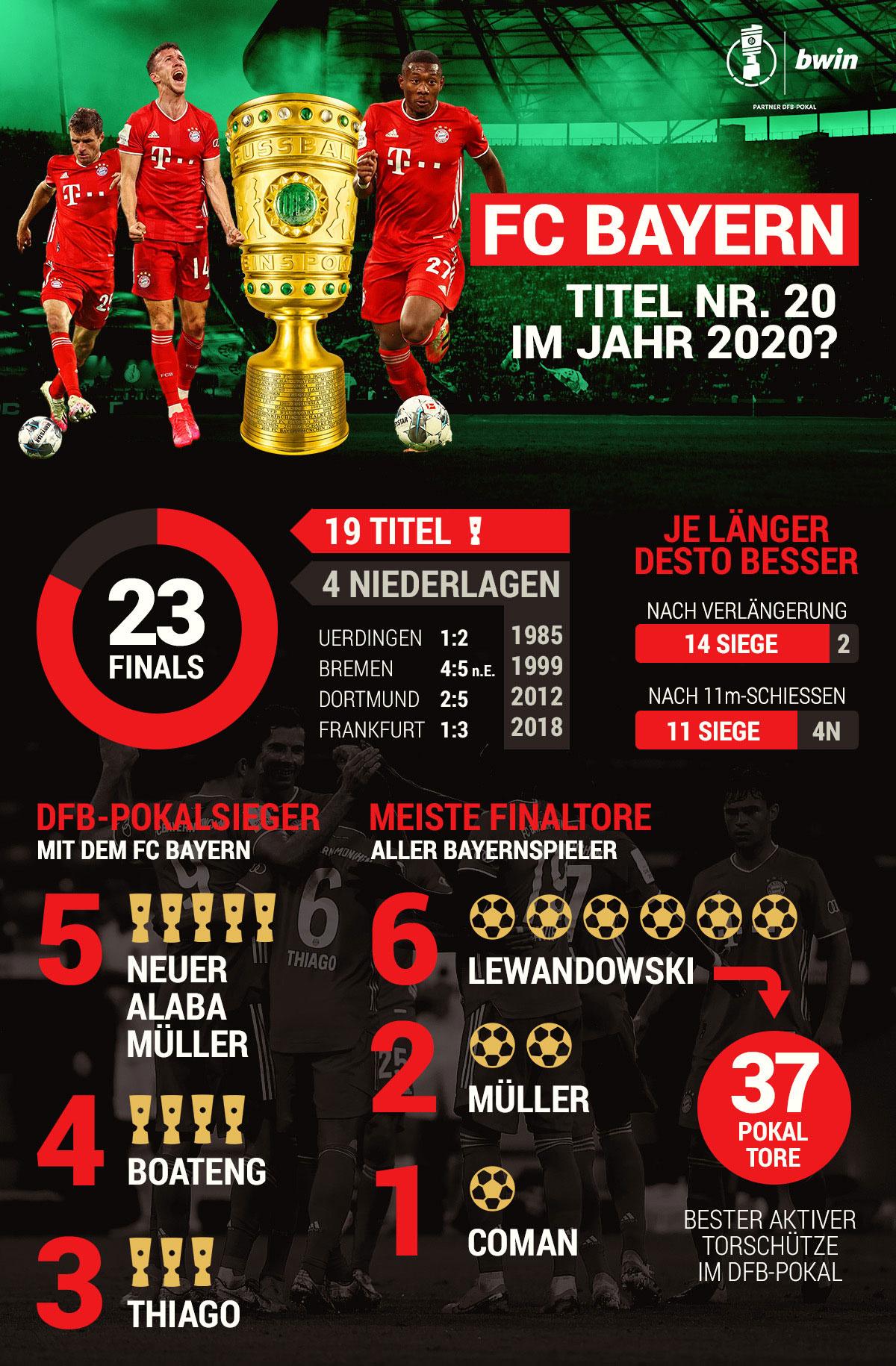 Bayern München DFB-Pokal Fakten