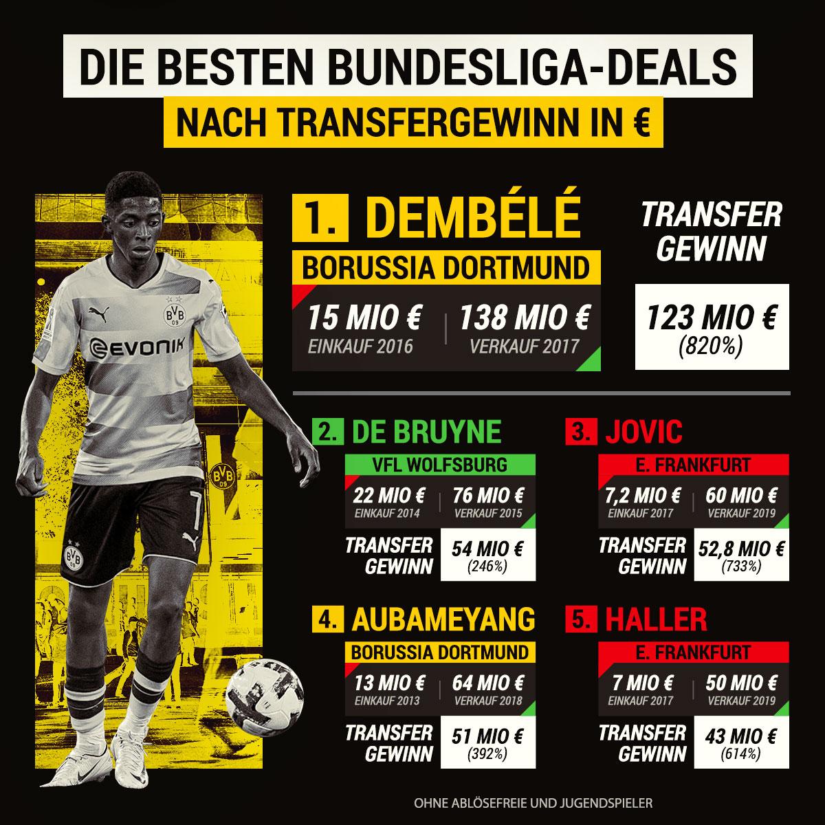 Die besten Transfer-Deals Bundesliga