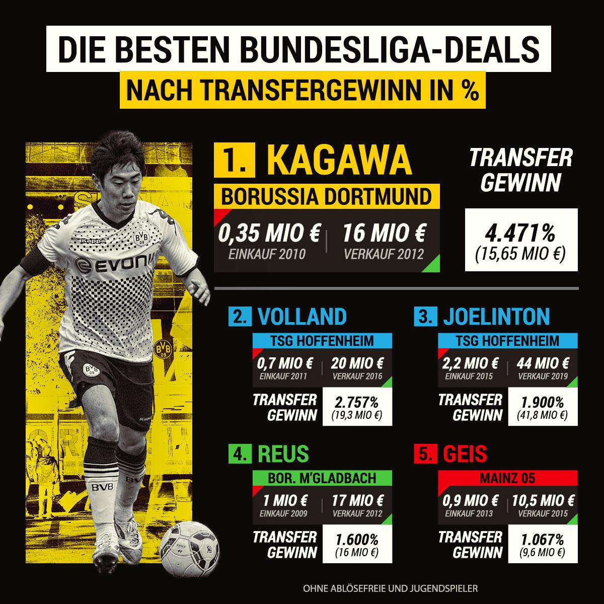 Beste Transfer-Deals Bundesliga prozentual
