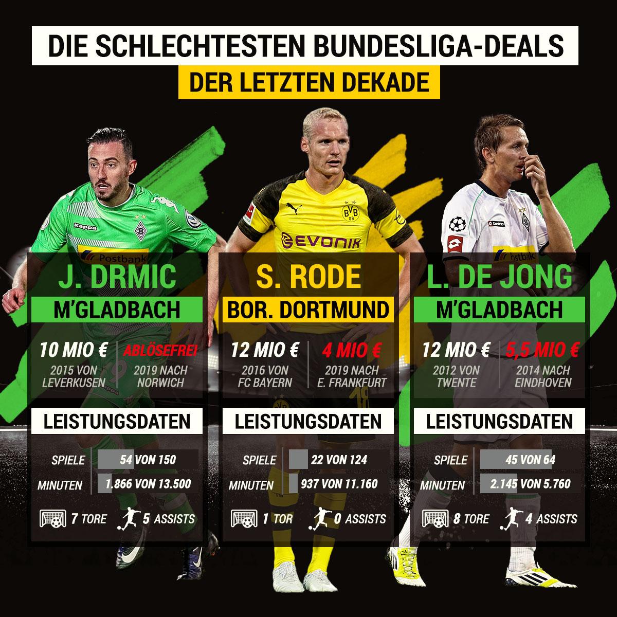 Schlechte Transfer-Deals Fußball-Bundesliga