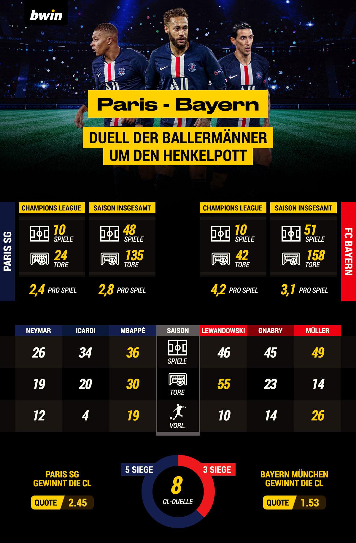 Champions League Finale 2020 Grafik