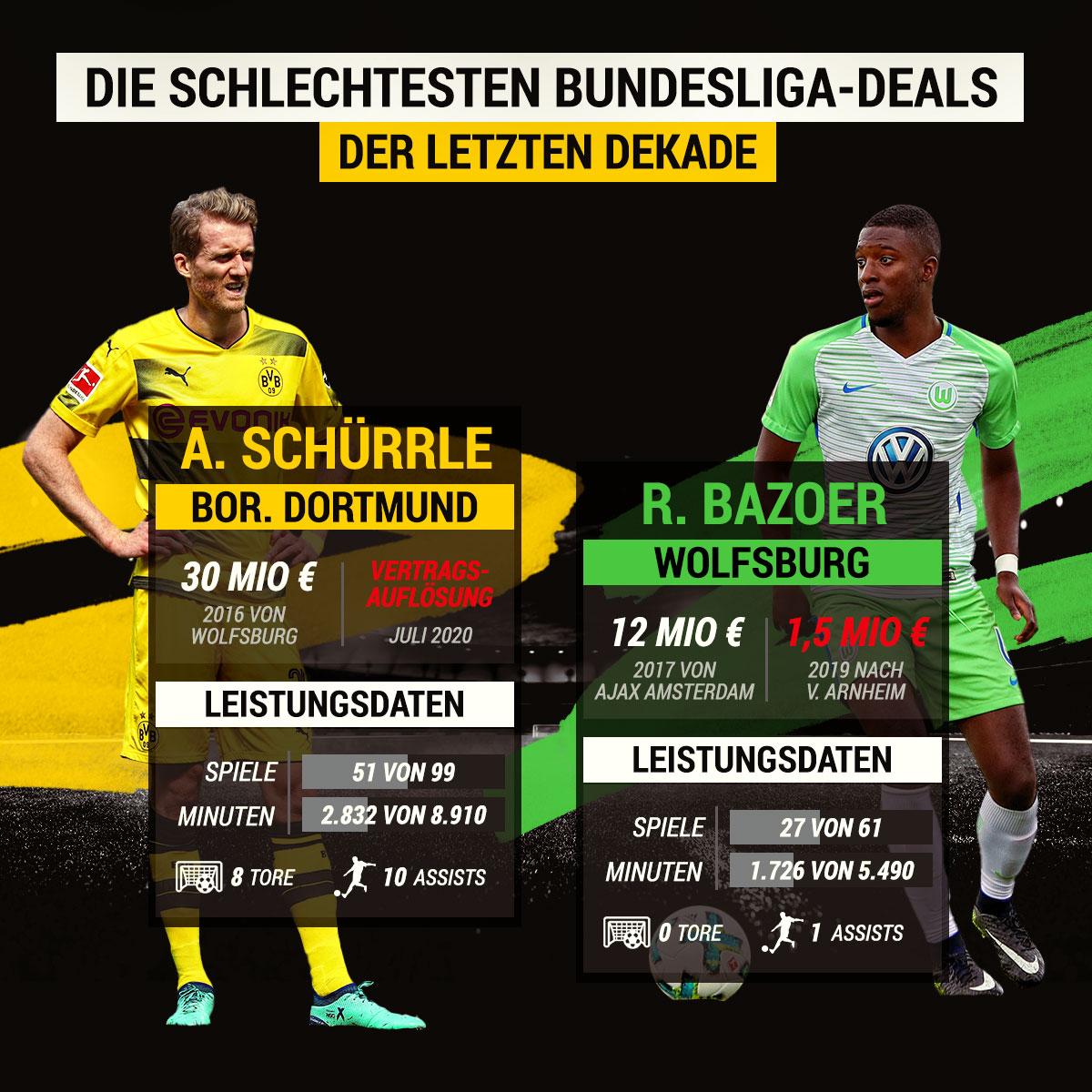 Die schlechtesten Transfer-Deals