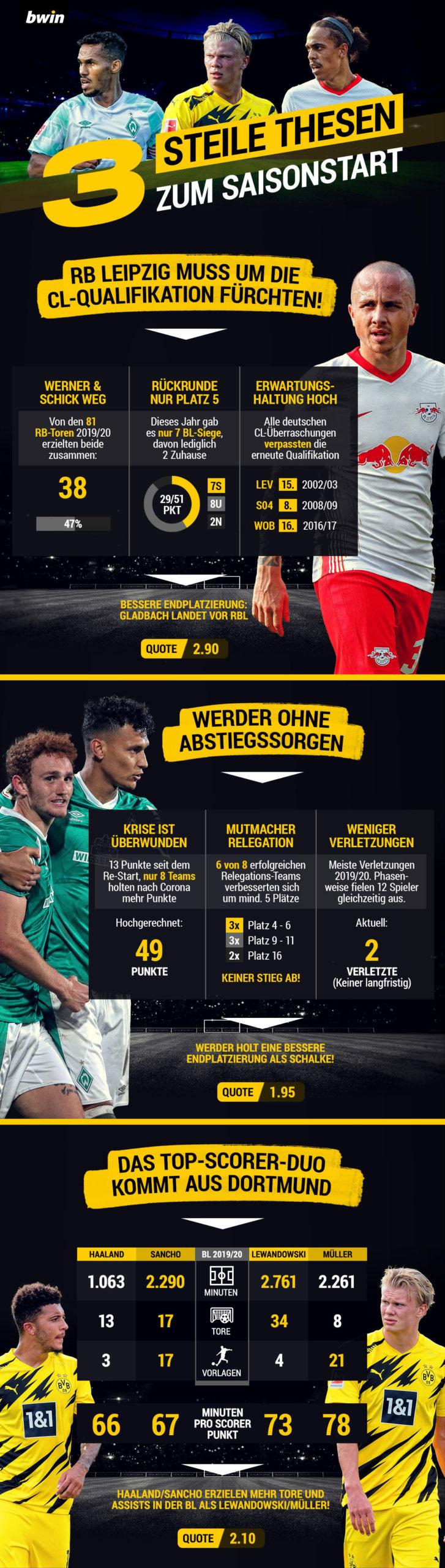 Bundesliga Thesen