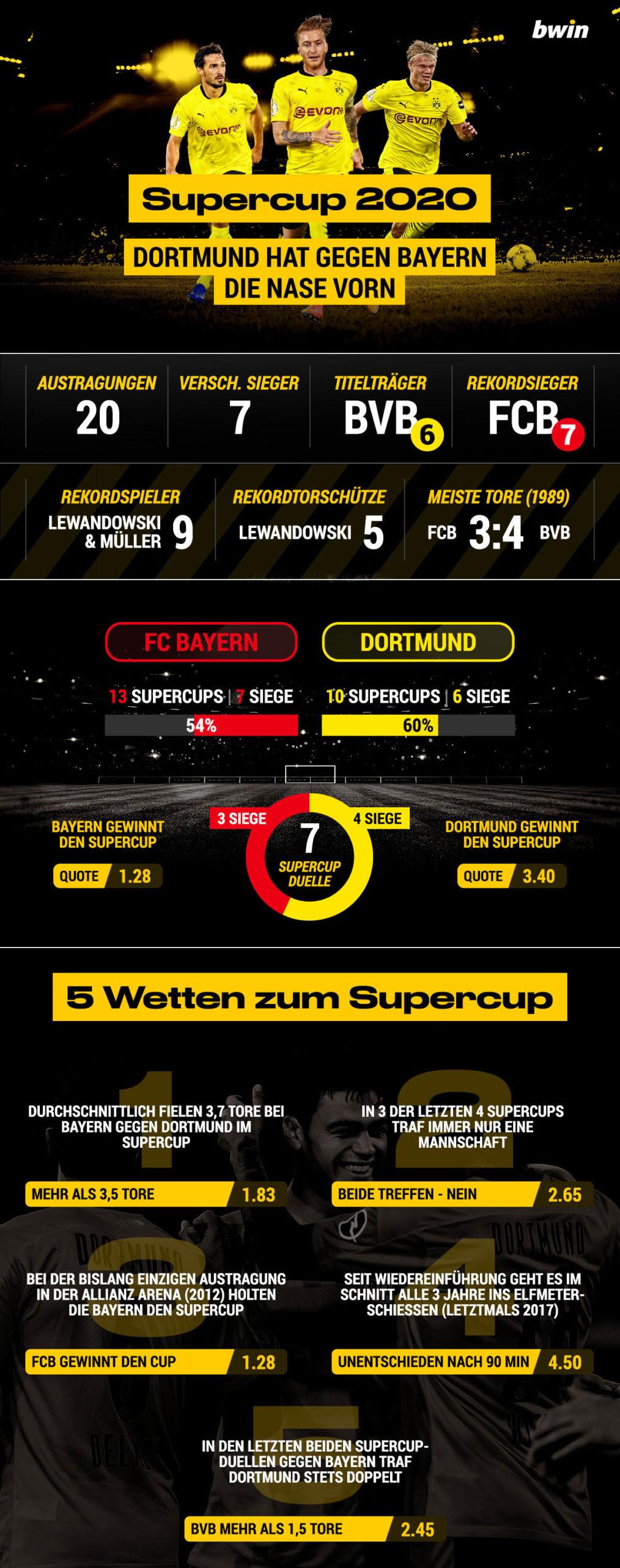 FC Bayern - BVB Supercup 2020