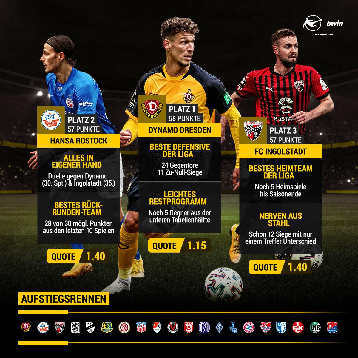 Aufstiegskampf 3. Liga