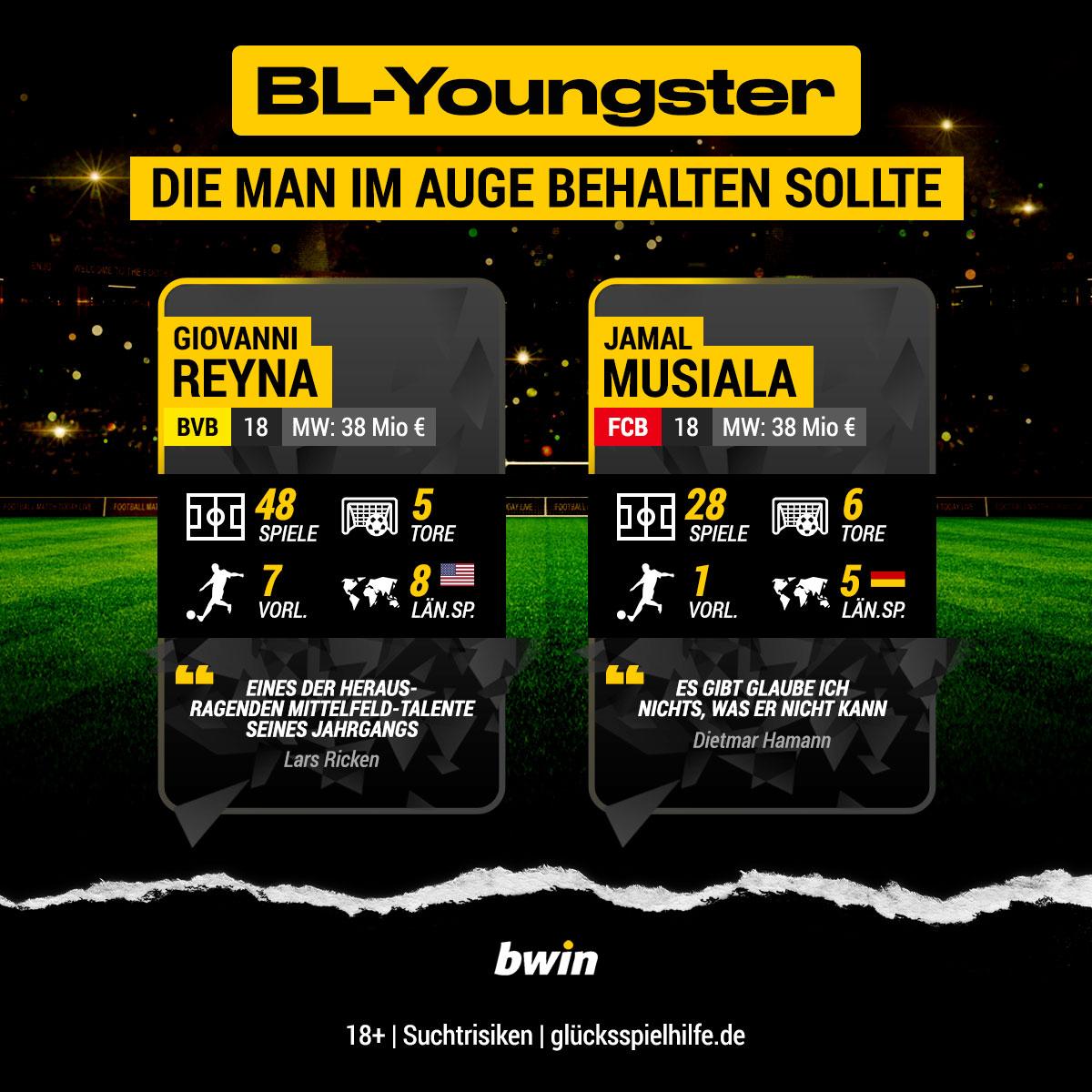 Bundesliga Youngster 2