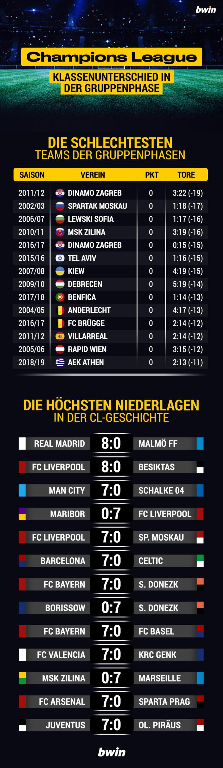 Die schlechtesten Teams der Champions League
