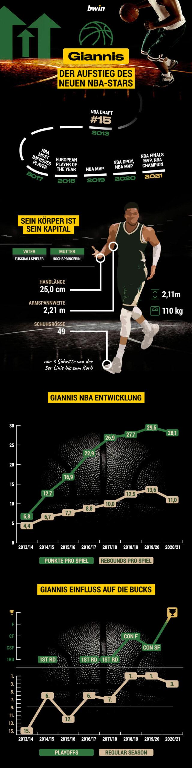 Giannis Antetokounmpo NBA-Aufstieg