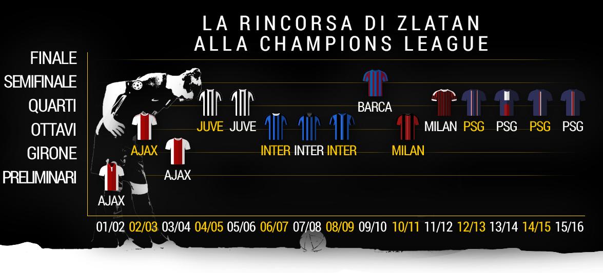 Champs league Pos