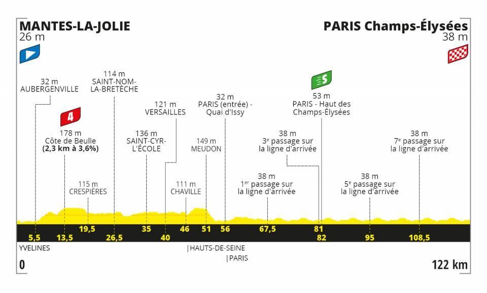 Tour de France 2020 stage 21