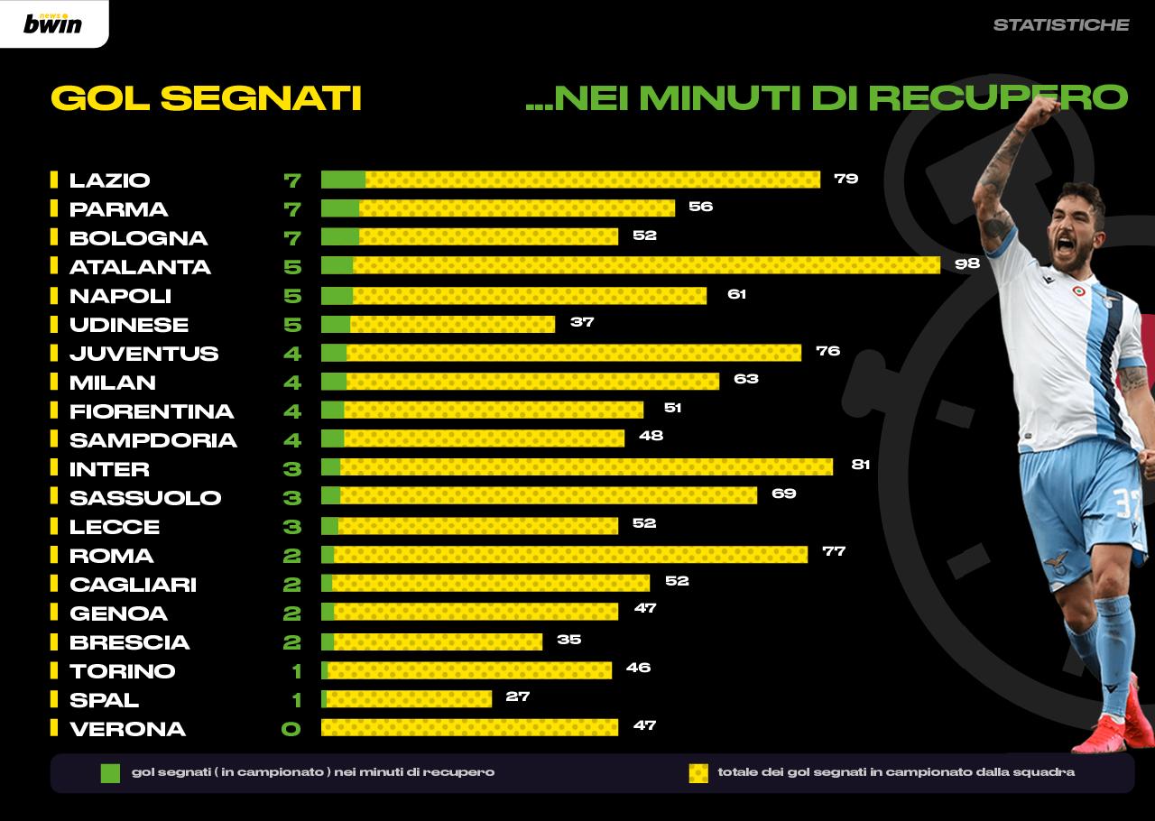 Statistica gol segnati minuti di recupero