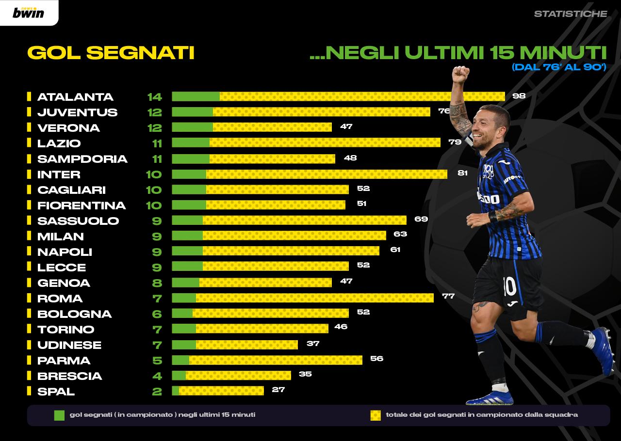 Statistica gol segnati ultimi 15 minuti
