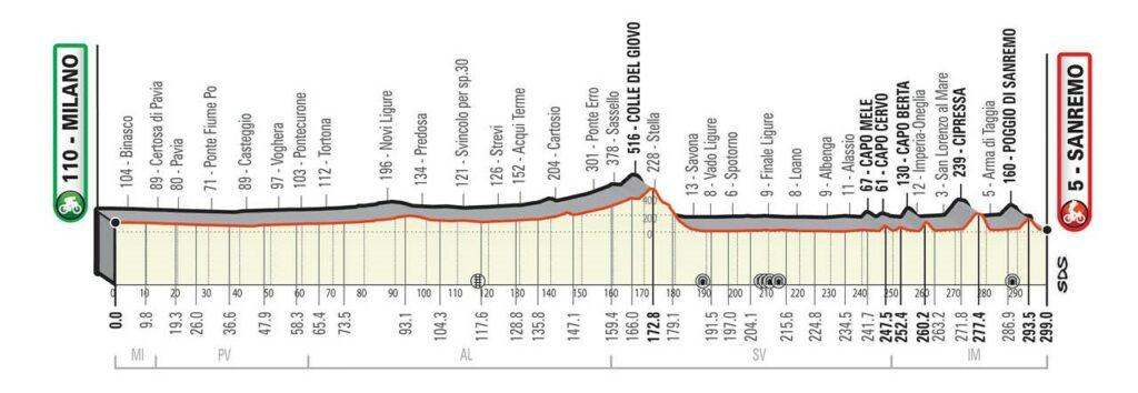 Milano-Sanremo 2021