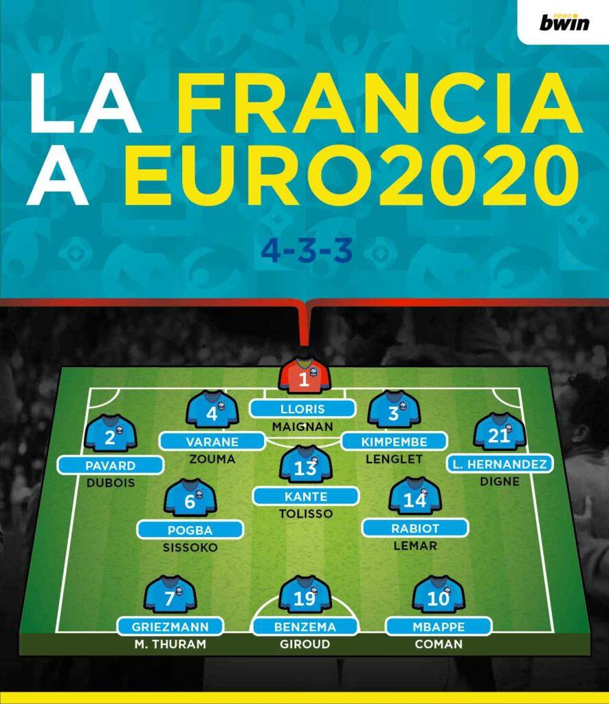 Formazione Francia Euro 2020