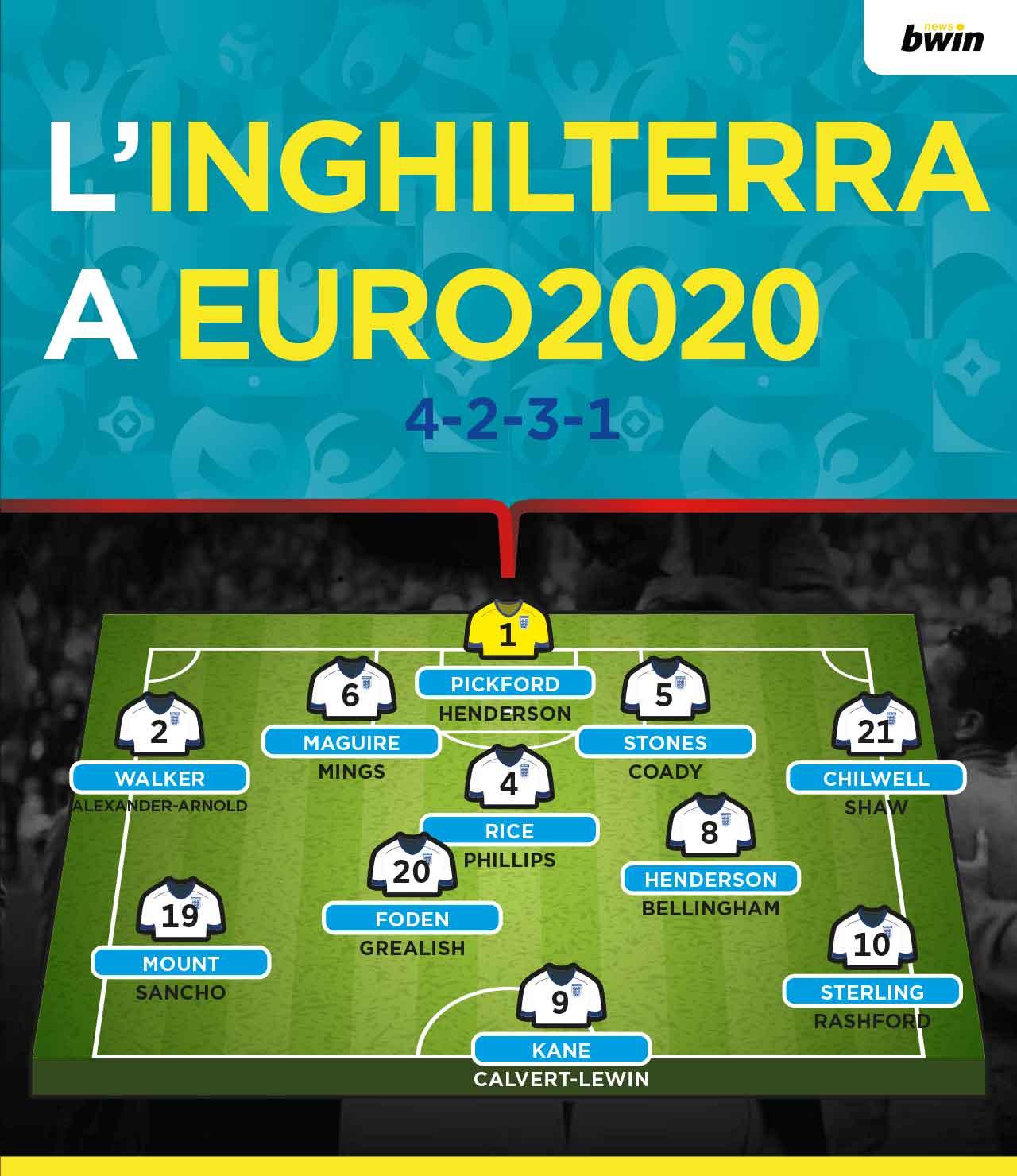 Modulo formazione Inghilterra Euro 2020