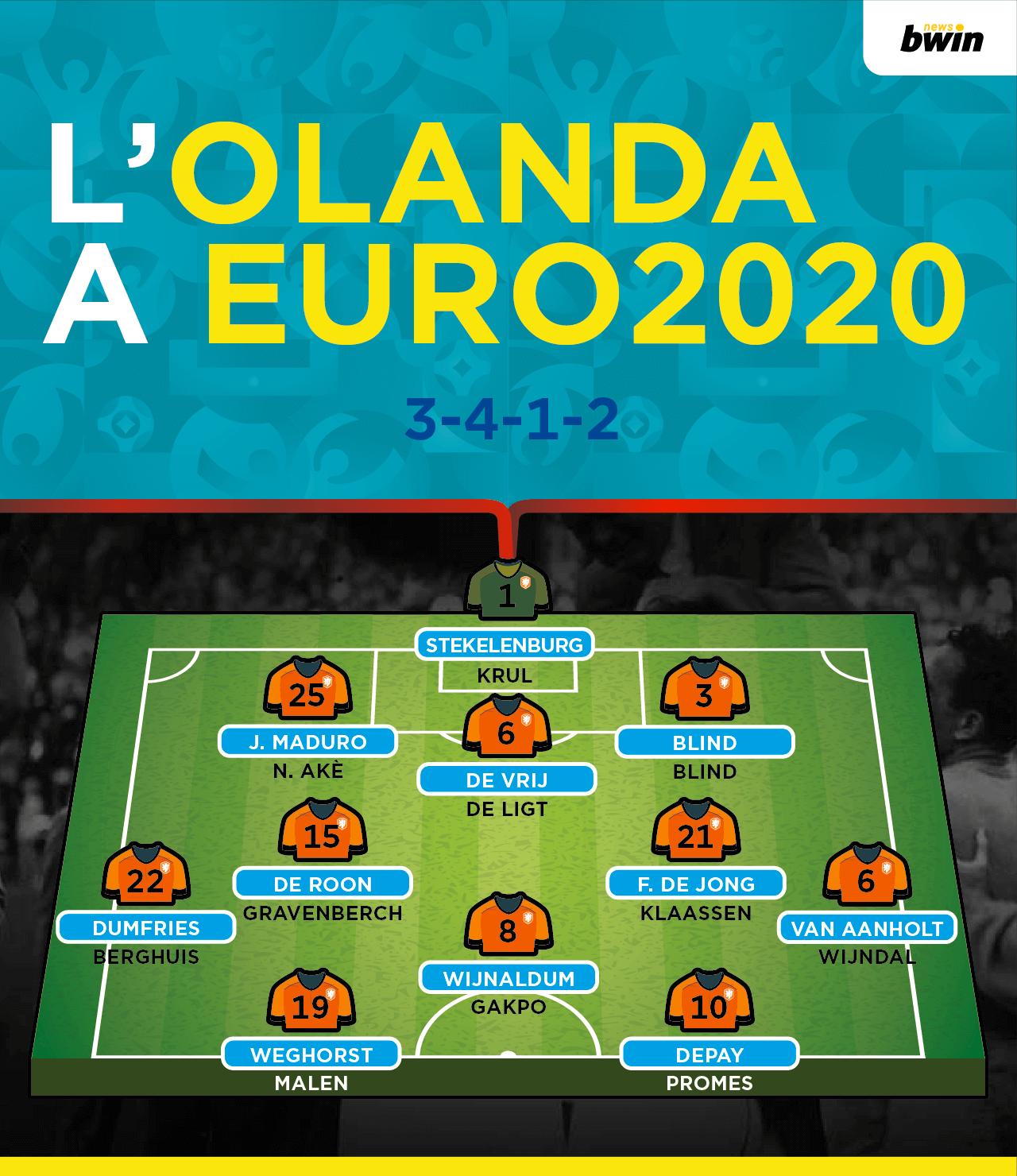 Modulo formazione Olanda Euro 2020