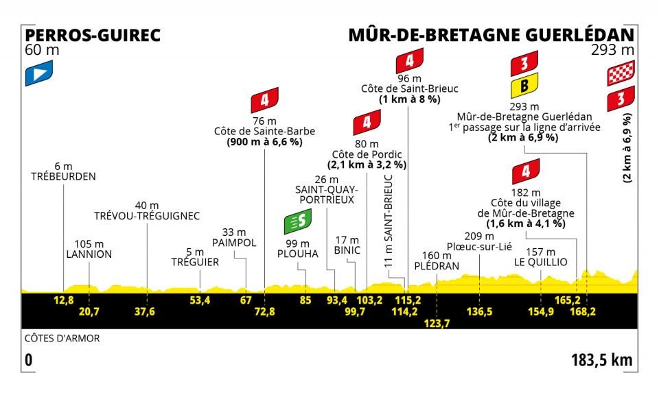 Tour De France 2021: altimetria seconda tappa