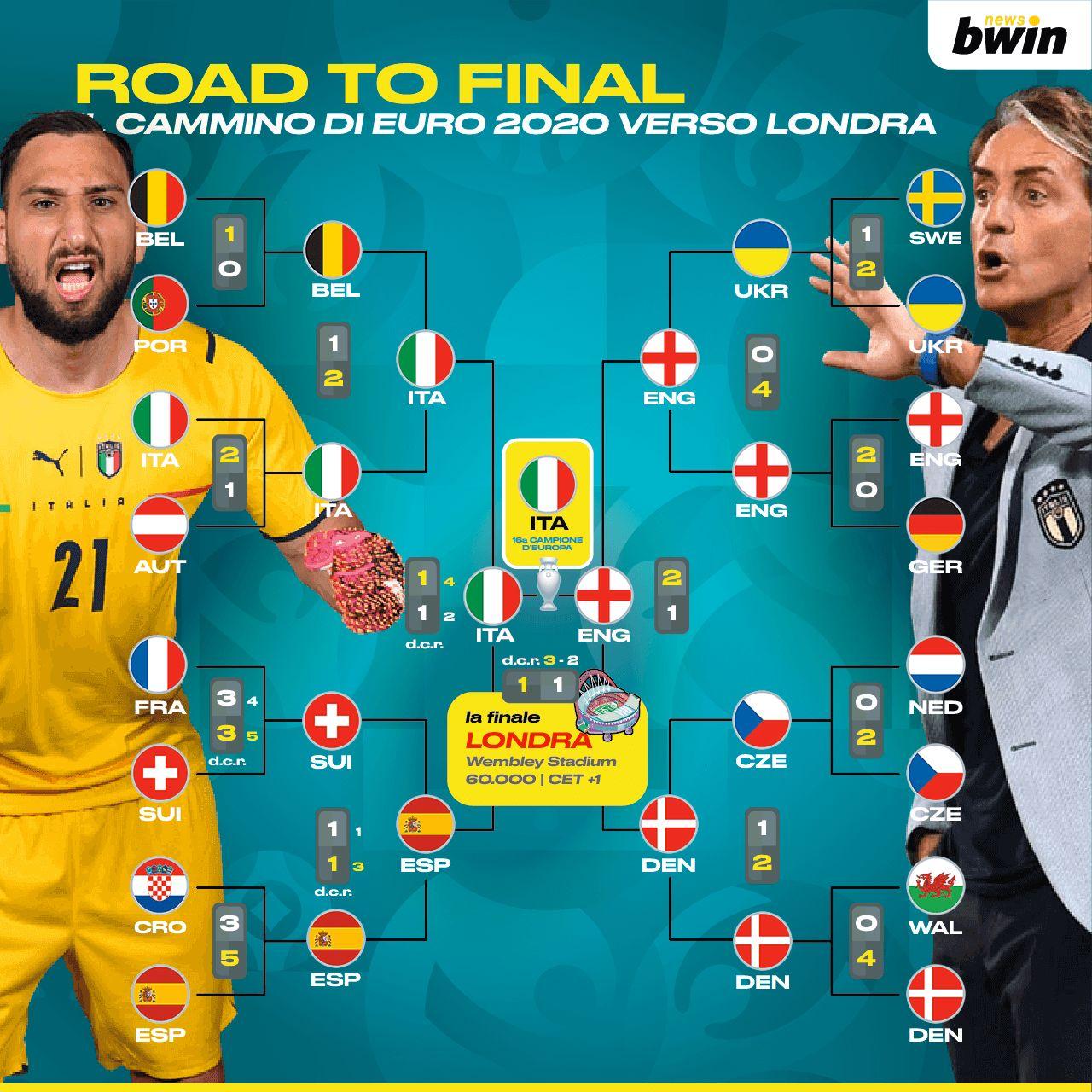 Euro 2020 tabellone finale