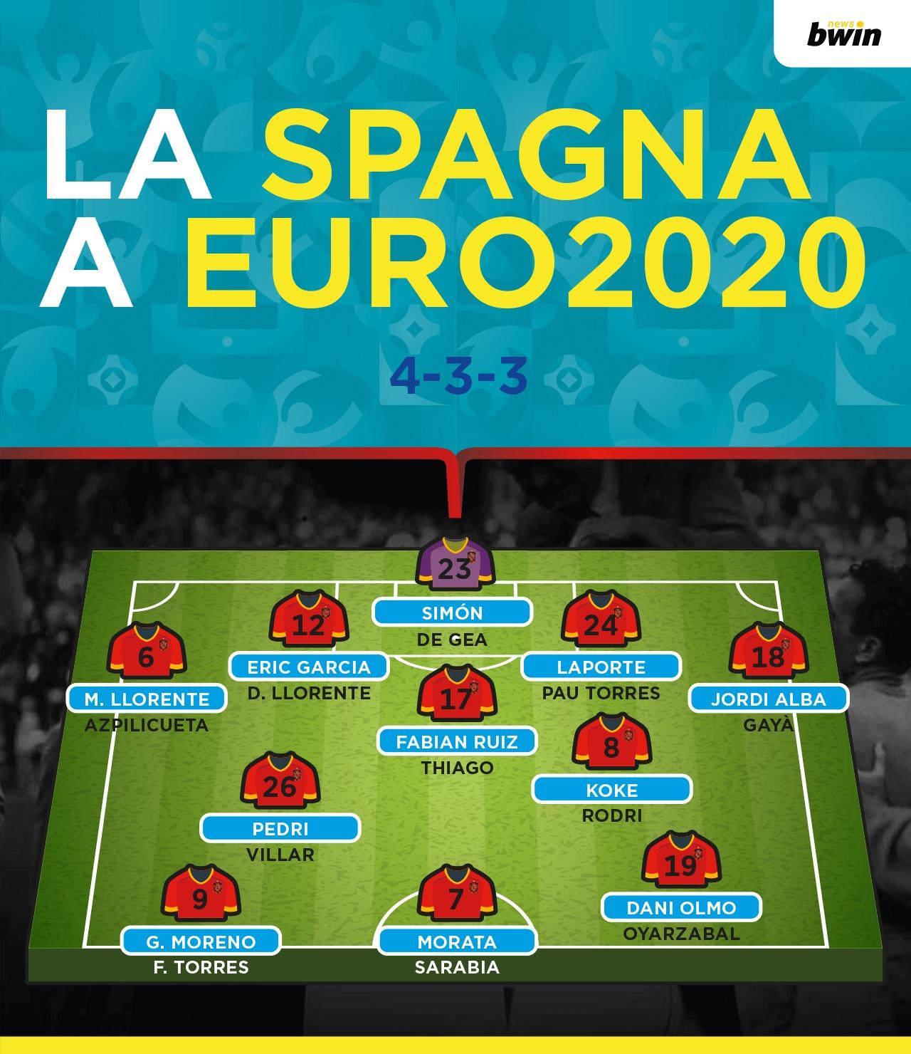 Modulo formazione Spagna Euro 2020